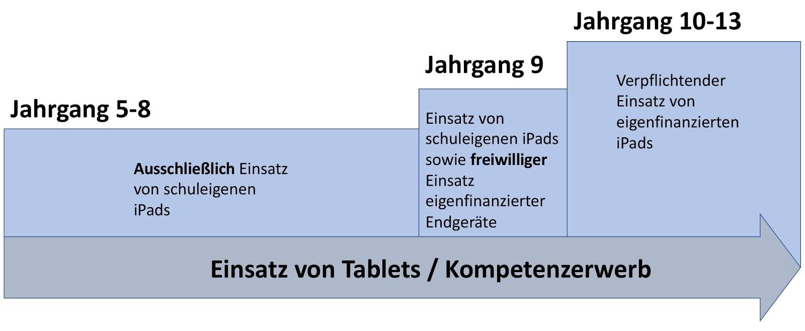 Grafik: Einsatz von Tablets