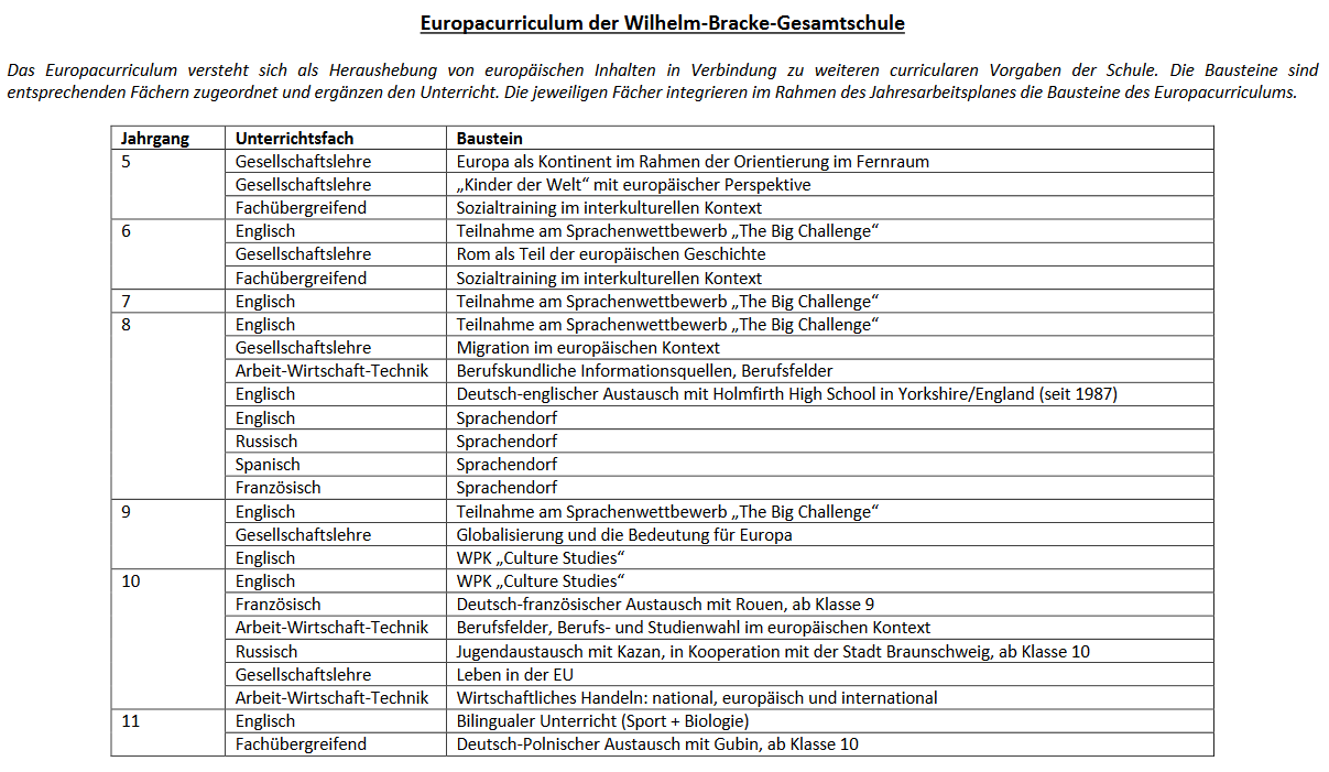 Tabelle: Europaschule