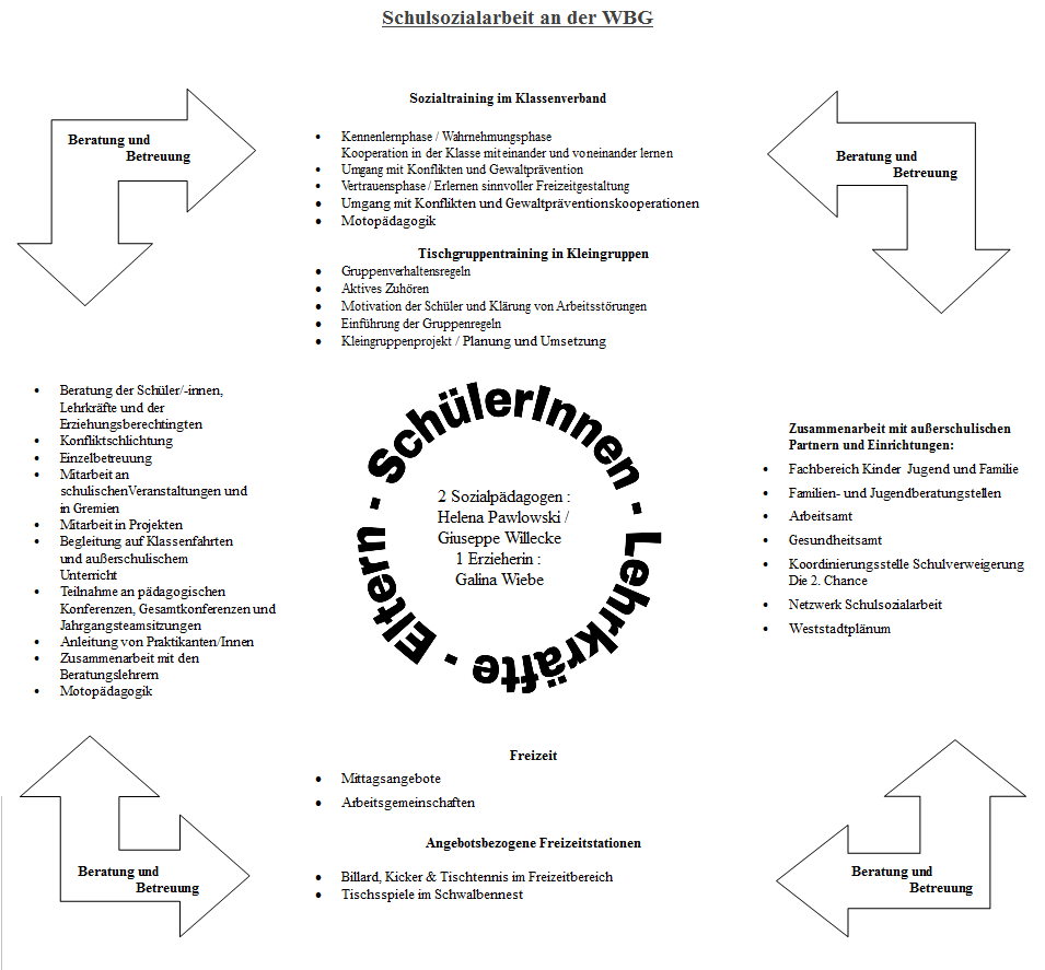Skizze: Schulsozialarbeit in der Wilhelm-Bracke-Gesamtschule
